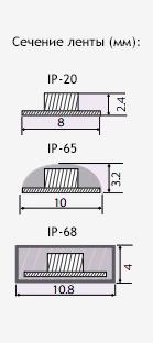 размер светодиодной ленты